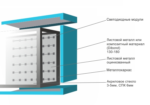 Изготовление наружной рекламы в Москве и Подмосковье