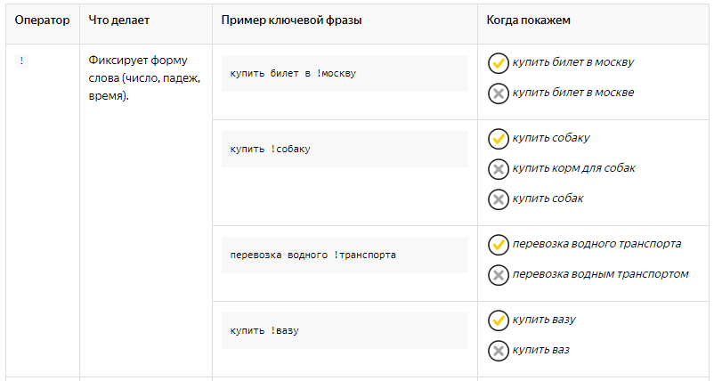 """оператор """"!""""  в яндекс директ"""