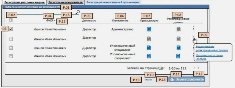 Как участвовать в госзакупках. Как поставщику зарегистрироваться в ЕИС: пошаговая инструкция