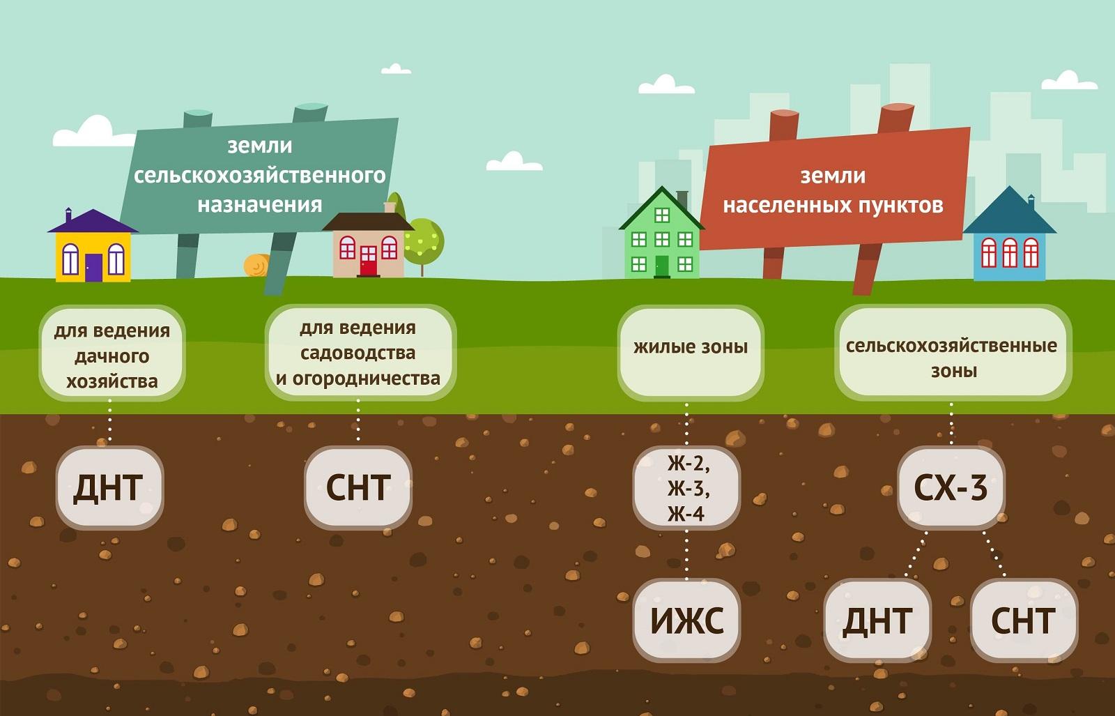 Новые законы для садоводов: важнейшие изменения дачного сезона 2021. Дачная онистия продлена, что нужно знать. Комплексные кадастровые работы для дачников.