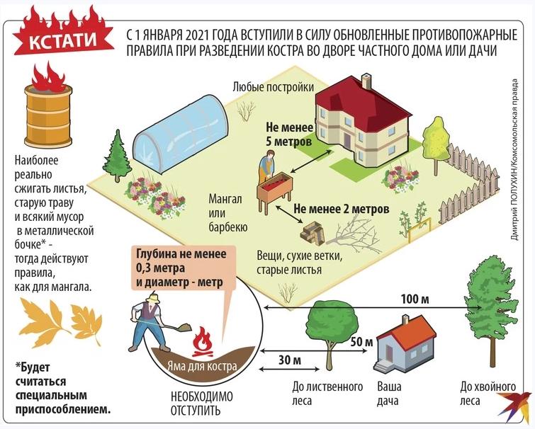 Новые законы для садоводов: важнейшие изменения дачного сезона-2021